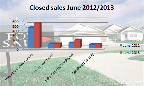 Closed sales June 2012-2013