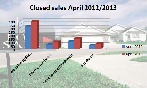 Closed sales April 2012-2013