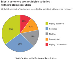 Customer Satisfaction and Resolution GRAPH