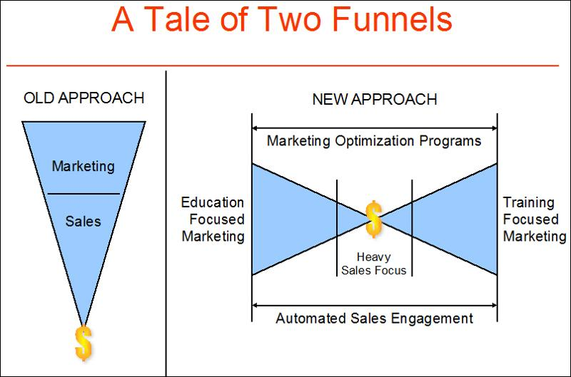 A Tale of Two Funnels
