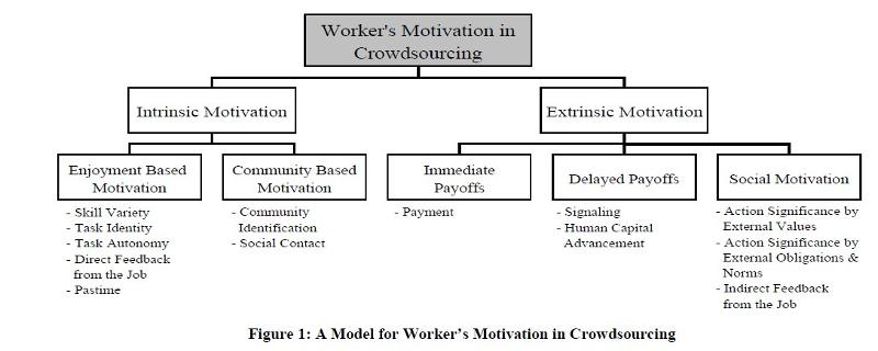 eLearning: a chart from the study outlining workers' motivations in crowdsourcing.
