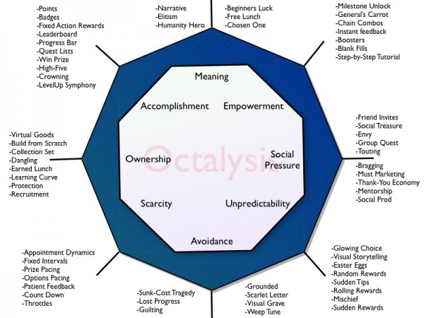 The Octalysis Framework.