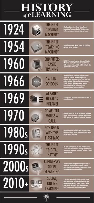 eLearning: History Infographic