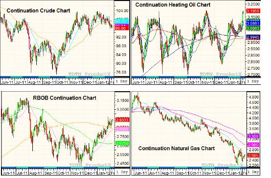Continuation crude chart, continuation heating oil chart, RBOB continuation chart, continuation natural gas chart