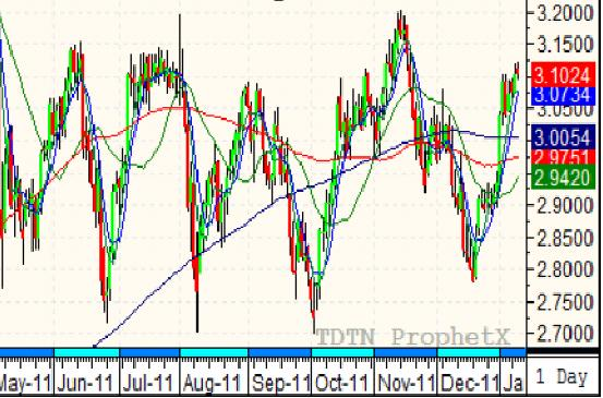 daily heating chart