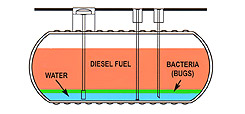 diesel guard tank diagram