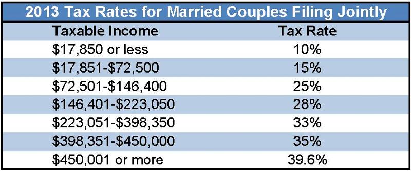 Married Filing Jointly