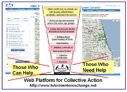 collective action platform