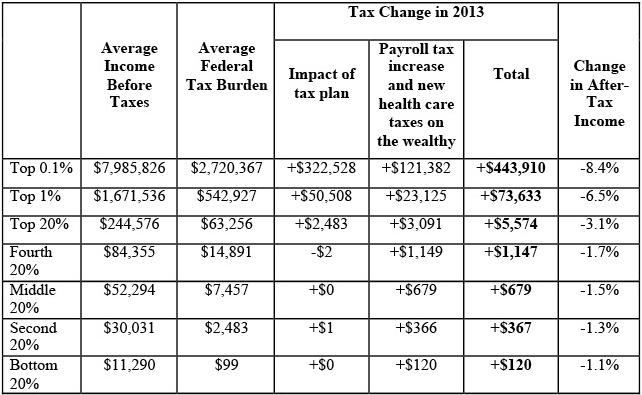 Advisory Tax Chart