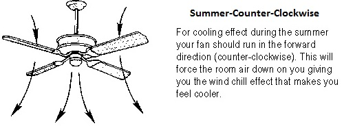 Ceiling fan rotation in summer theteenline ceiling fans rotation summer www energywarden net aloadofball Choice Image