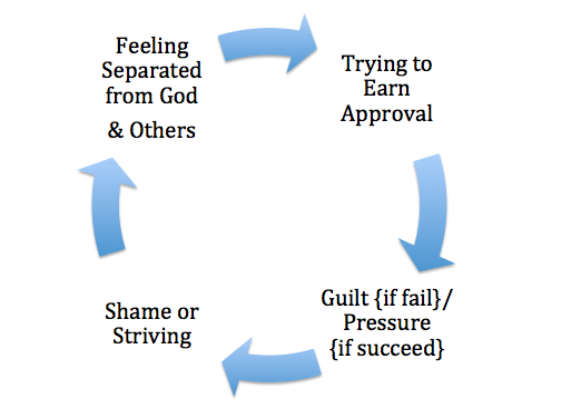 Guilt Cycle