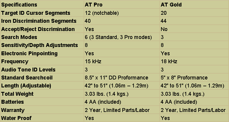AT Pro and AT Gold Specifications