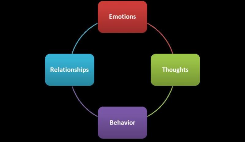 Thoughts drive emotions, relationships and behavior