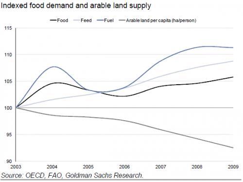 indexed food demand