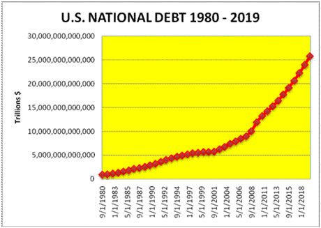 US National Debt Growth