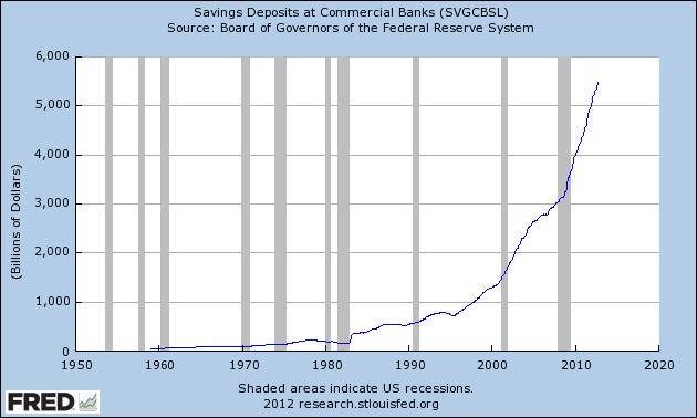 Savings Deposits at Commercial Banks