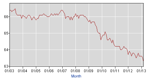 U.S. Labor Participation Rate