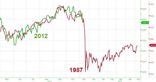 1987 vs now