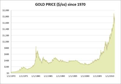 gold chart 30 yr