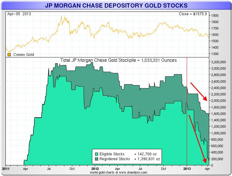 JP Morgan Gold Drainage