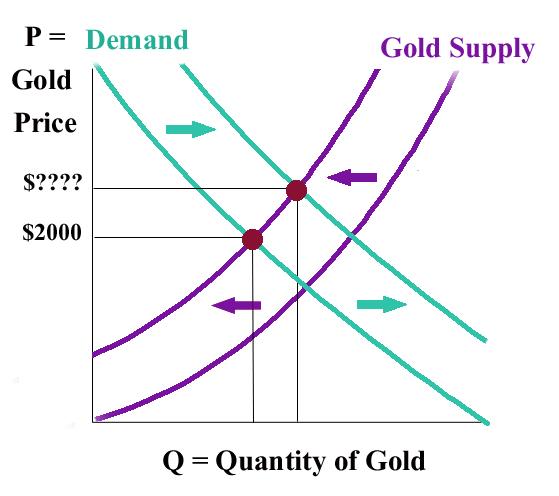 gold supply and demand both shift