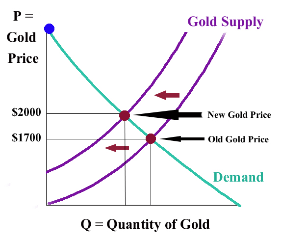 The price of gold becomes higher  Simple Demand Curve Graph
