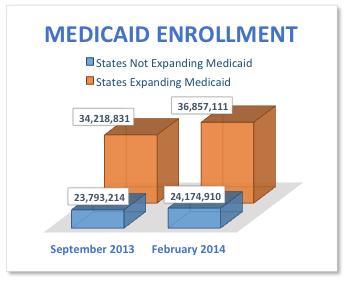 Medicaid Enrollment Chart