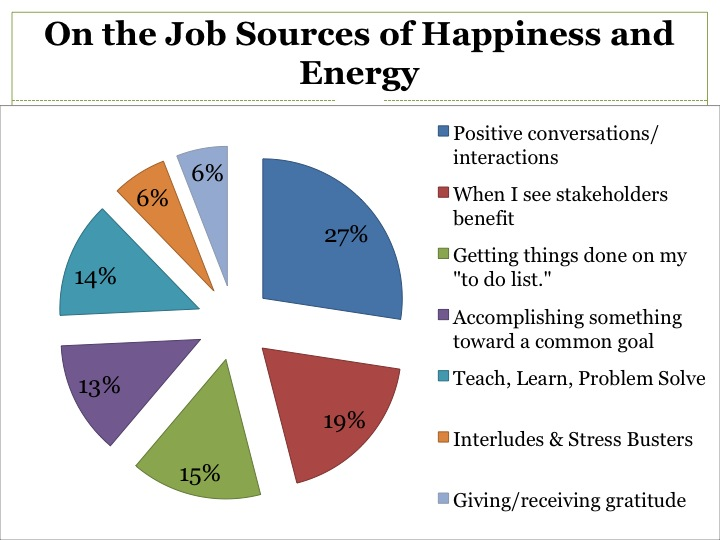 Hey Leaders! Have You Wired Your Workplace for Happiness?
