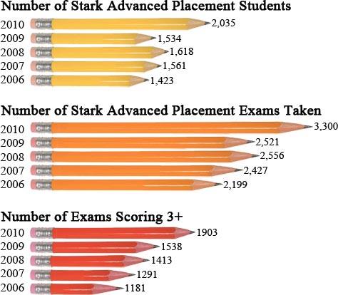 AP Students & Exams - 2006 Through 2010