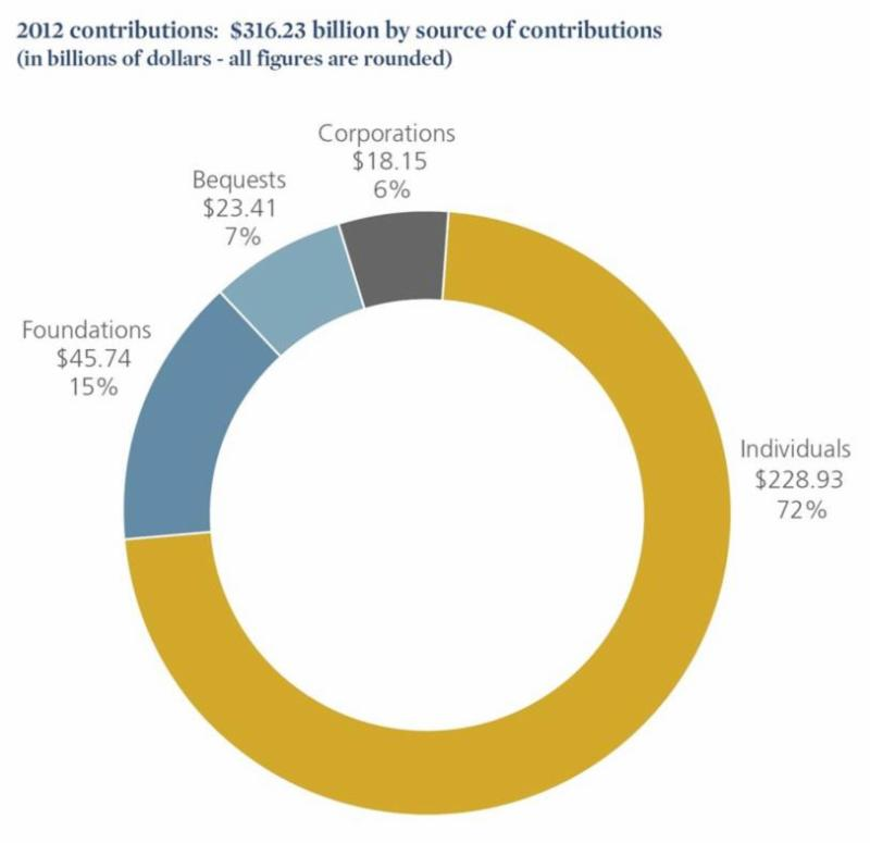 2013 contributions by source