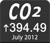 current Co2 emissions