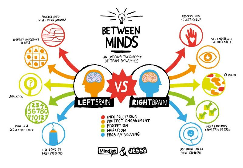 Left Brain Right Brain Visual Illustration