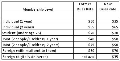 Dues Increase Summary
