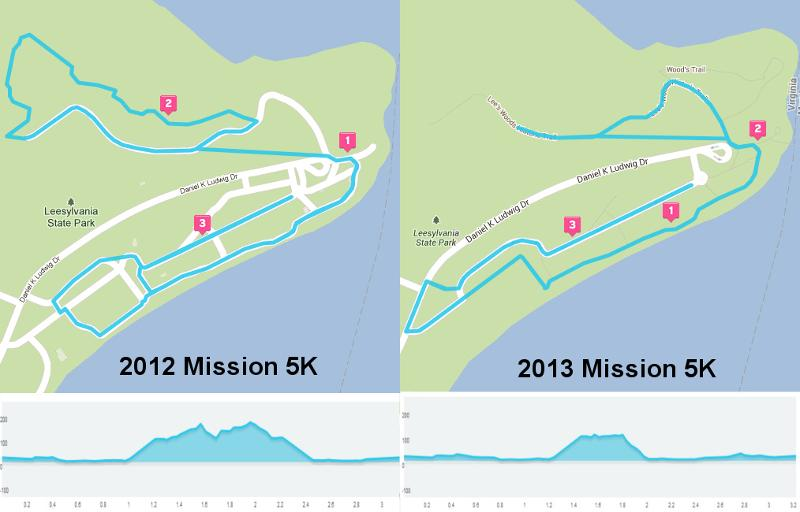 Mission 5K - Route Comparision