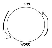 Fun work diagram